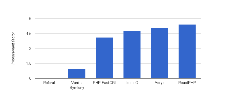 ReactPHP is faster than Aerys which is faster than IcicleIO which is faster than PHP FastCGI